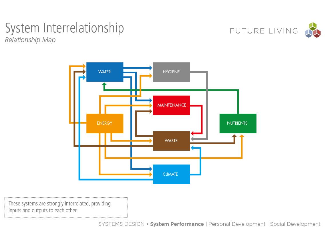 future living system map iit institute of design