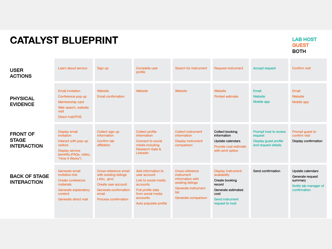 Catalyst Service Blueprint | IIT Institute of Design