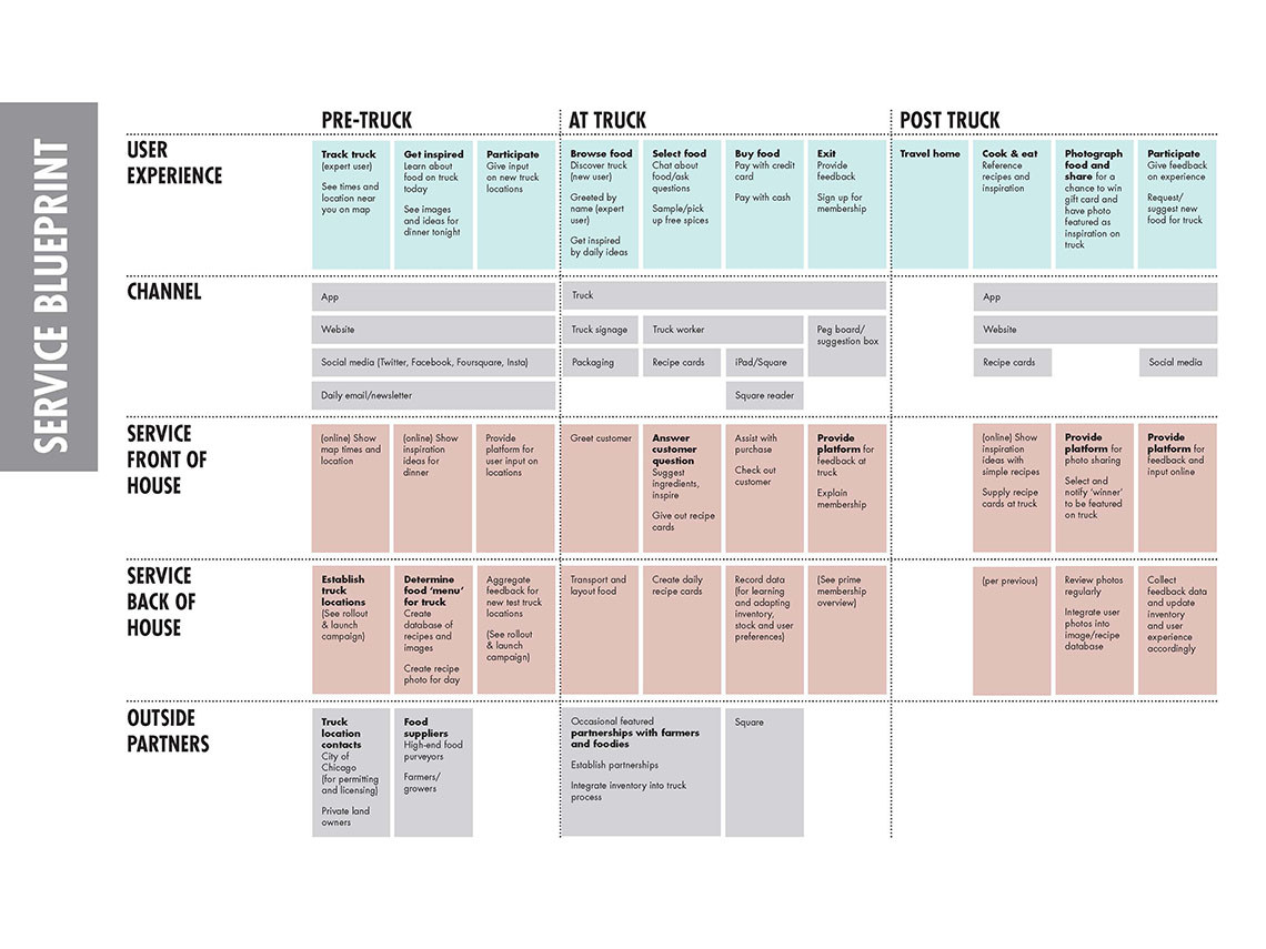 Merchant and muse service blueprint iit institute of design merchant and muse service blueprint malvernweather Choice Image