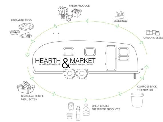 Hearth & Market