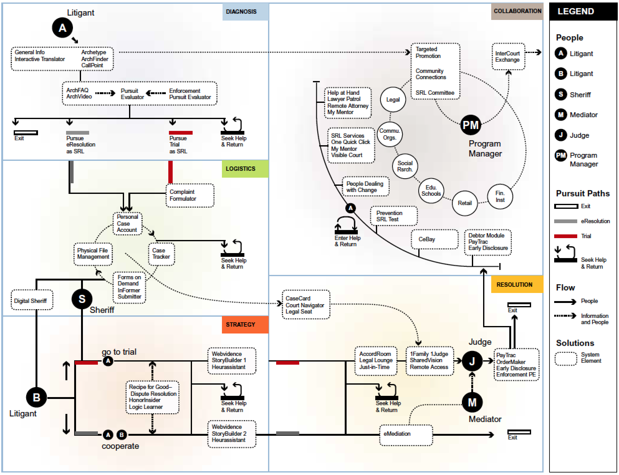 Access to Justice: Systems Diagram | IIT Institute of Design