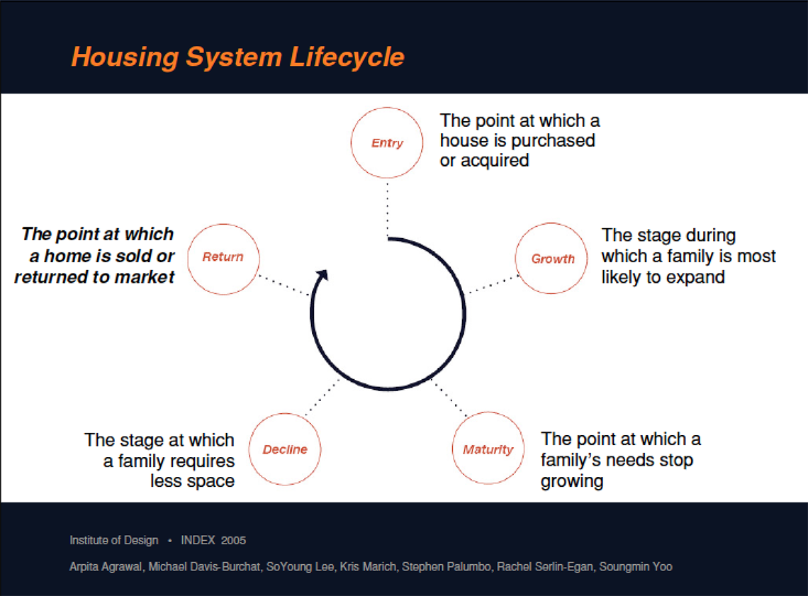 Evolutionary Housing: Lifecycle | IIT Institute of Design